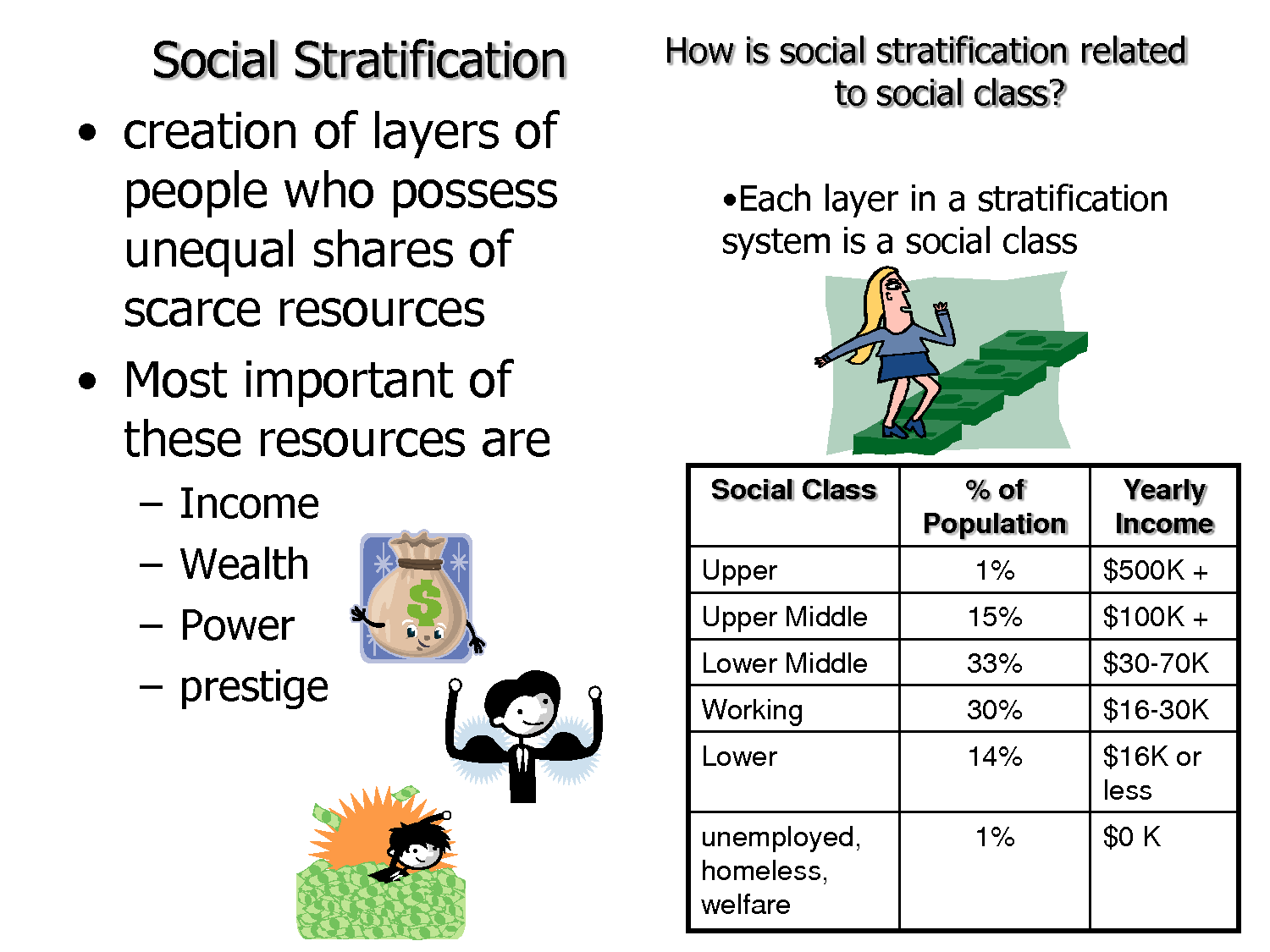 social startification The three-component theory of stratification, more widely known as weberian stratification or the three class system, was developed by german sociologist max weber with class, status and power as distinct ideal types weber developed a multidimensional approach to social stratification that reflects the interplay among wealth, prestige and power weber argued that power can take a variety of.