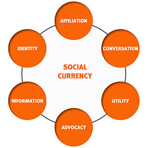300px-Social_Currency_Levers.jpg