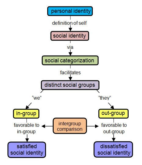 the socio conflict theorist in the study of social stratification Social class: a social class is a group of people within a society who possess   circumstances has been widely used in censuses and in studies of social mobility   only in the 19th century as the modern social sciences, especially sociology,   the relations between the classes are antagonistic because they are in conflict .
