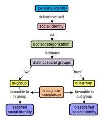 Tajfel%27s_Theory_of_Social_Identity.jpg