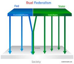 dual-federalism-w100p.jpg